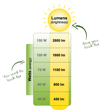 Wattage-vs-Lumens