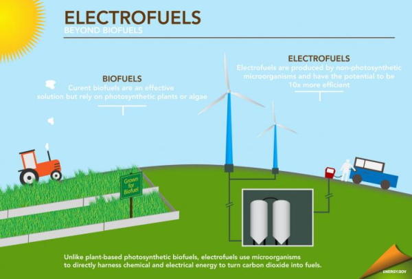 Energy.gov Electrofuels