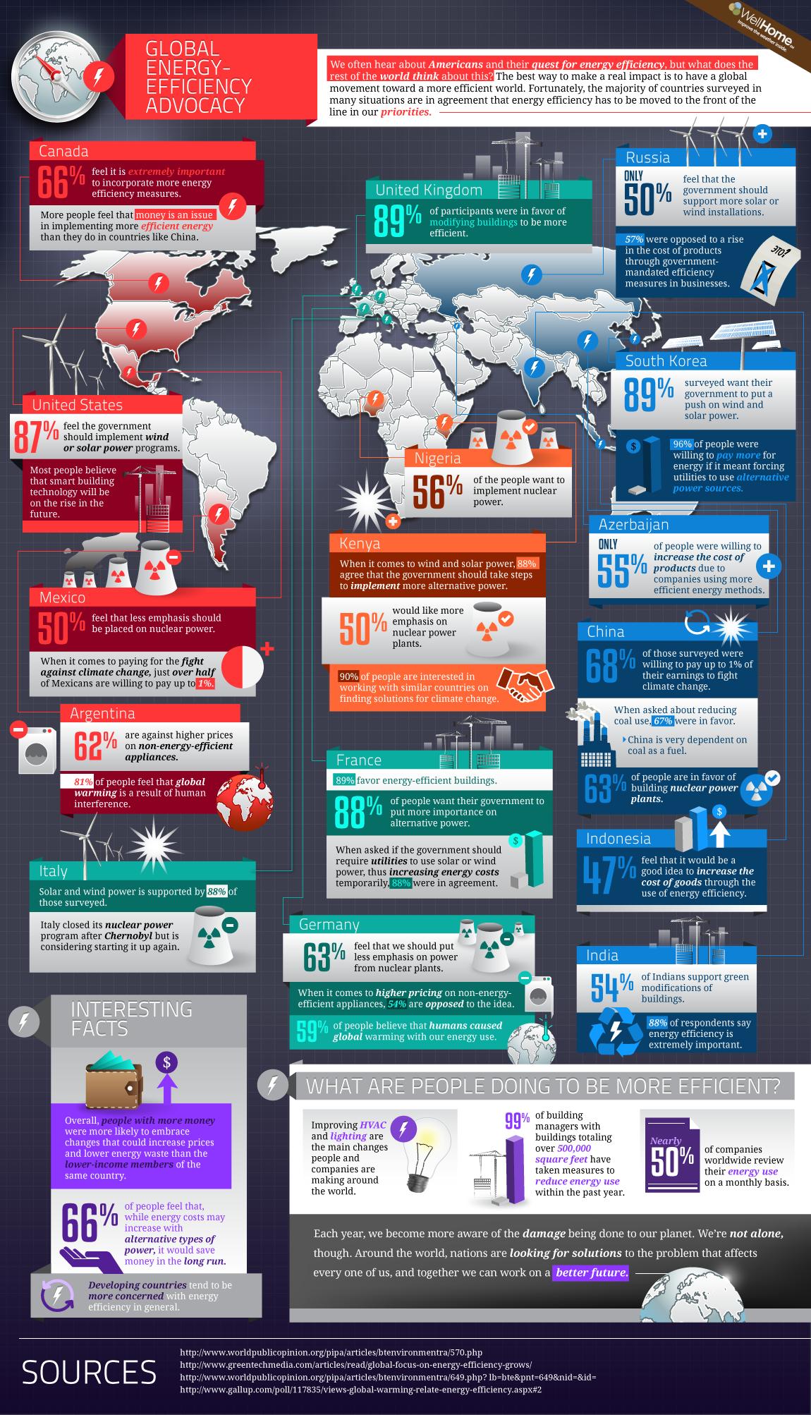 energy efficiency infographic