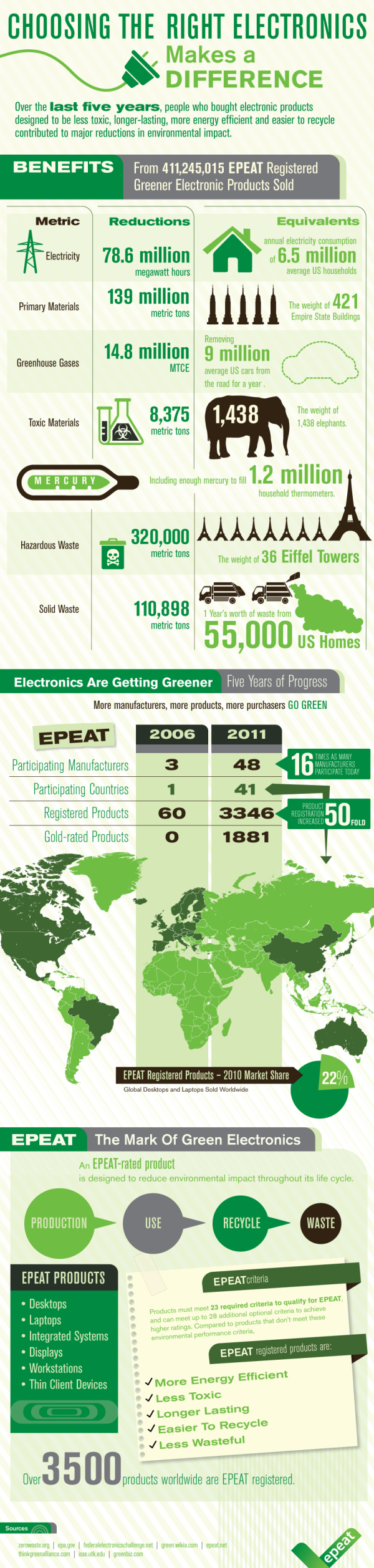 EPEAT Infographic