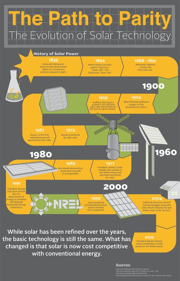 Solar Infographic on the Evolution of Solar
