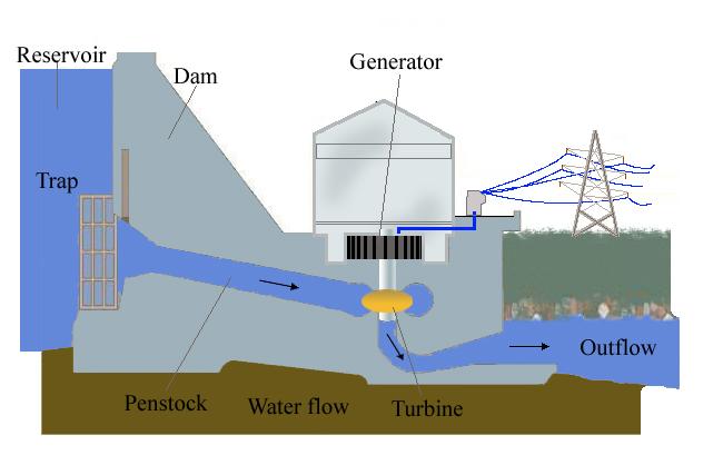 Hydropower Diagram