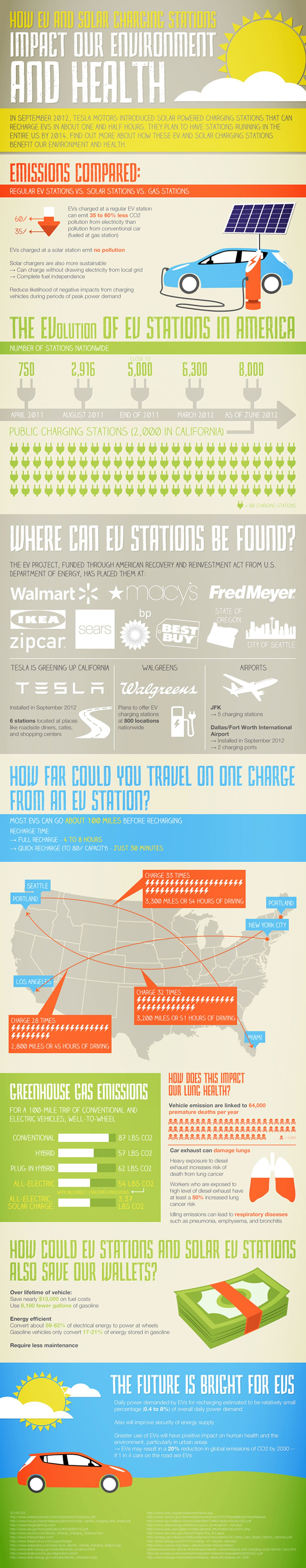 Impact Of EV Solar Charging Stations
