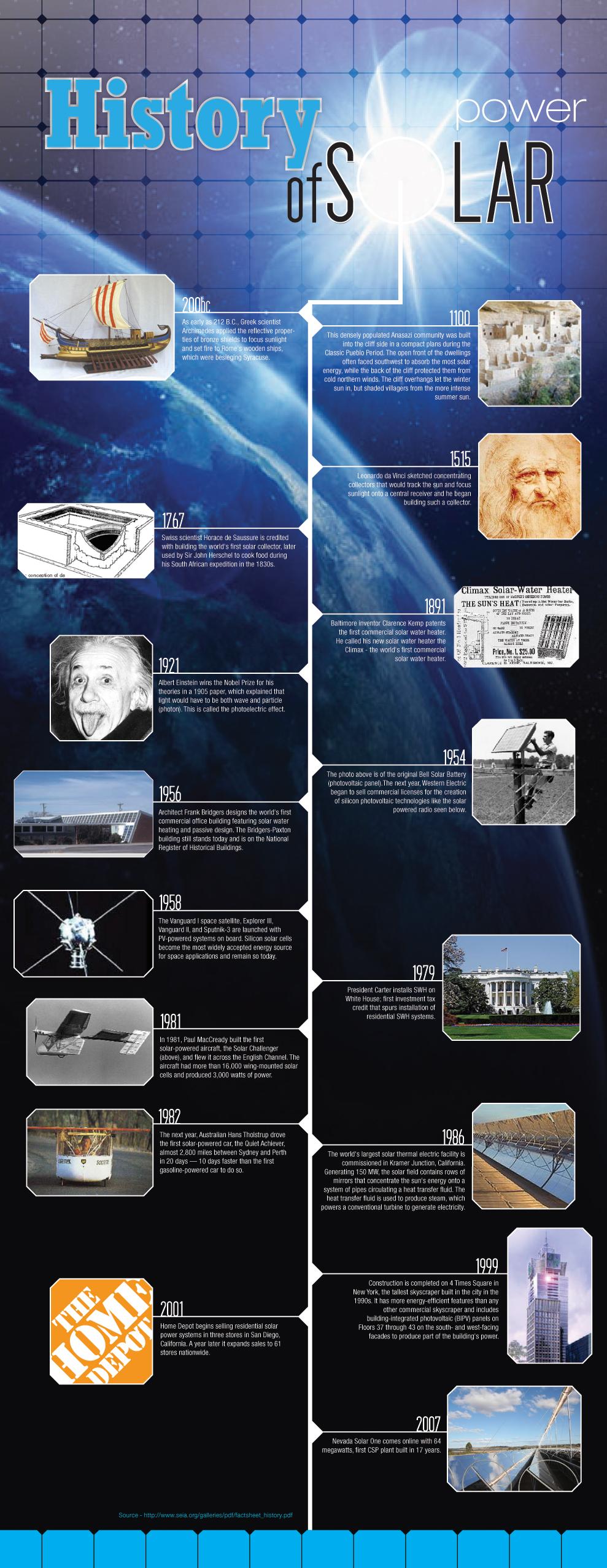 History of Solar Power