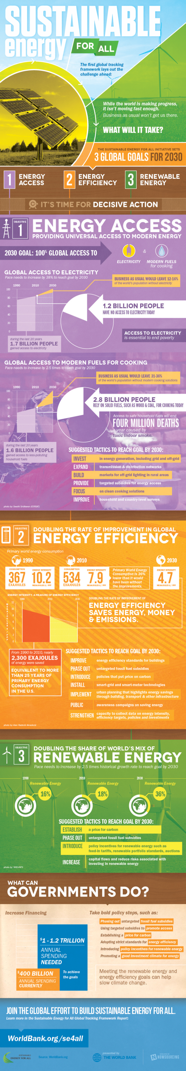 Sustainable Energy Infographic