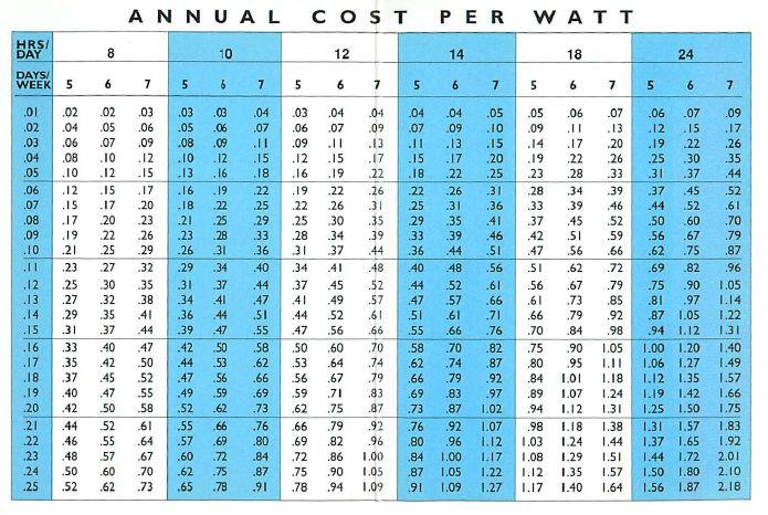 Cost-Per-Watt-Chart
