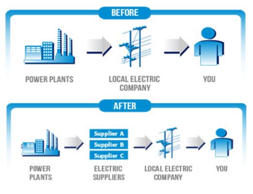 energy-deregulation-2