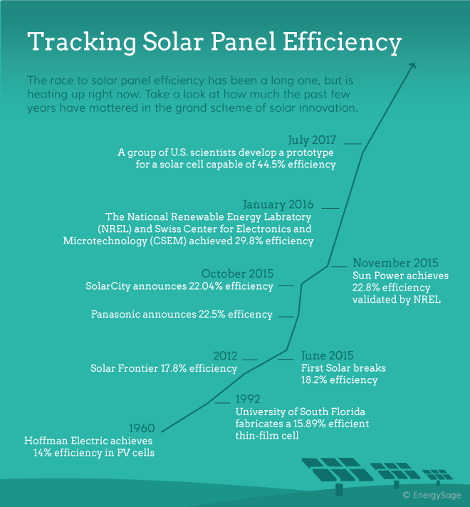 04.27_Tracking-solar-panel-efficiency_Blog