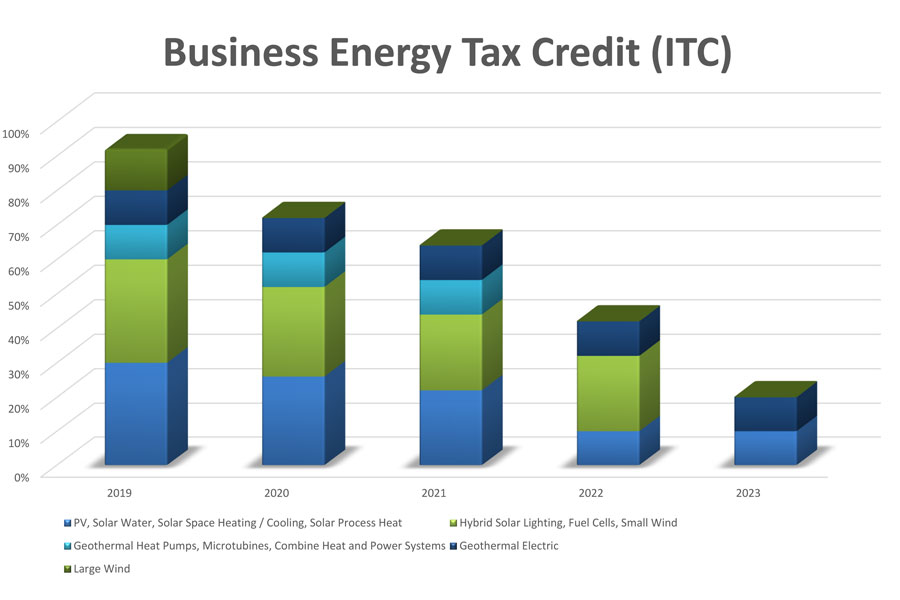 ITC Business Energy Tax Credit Graph