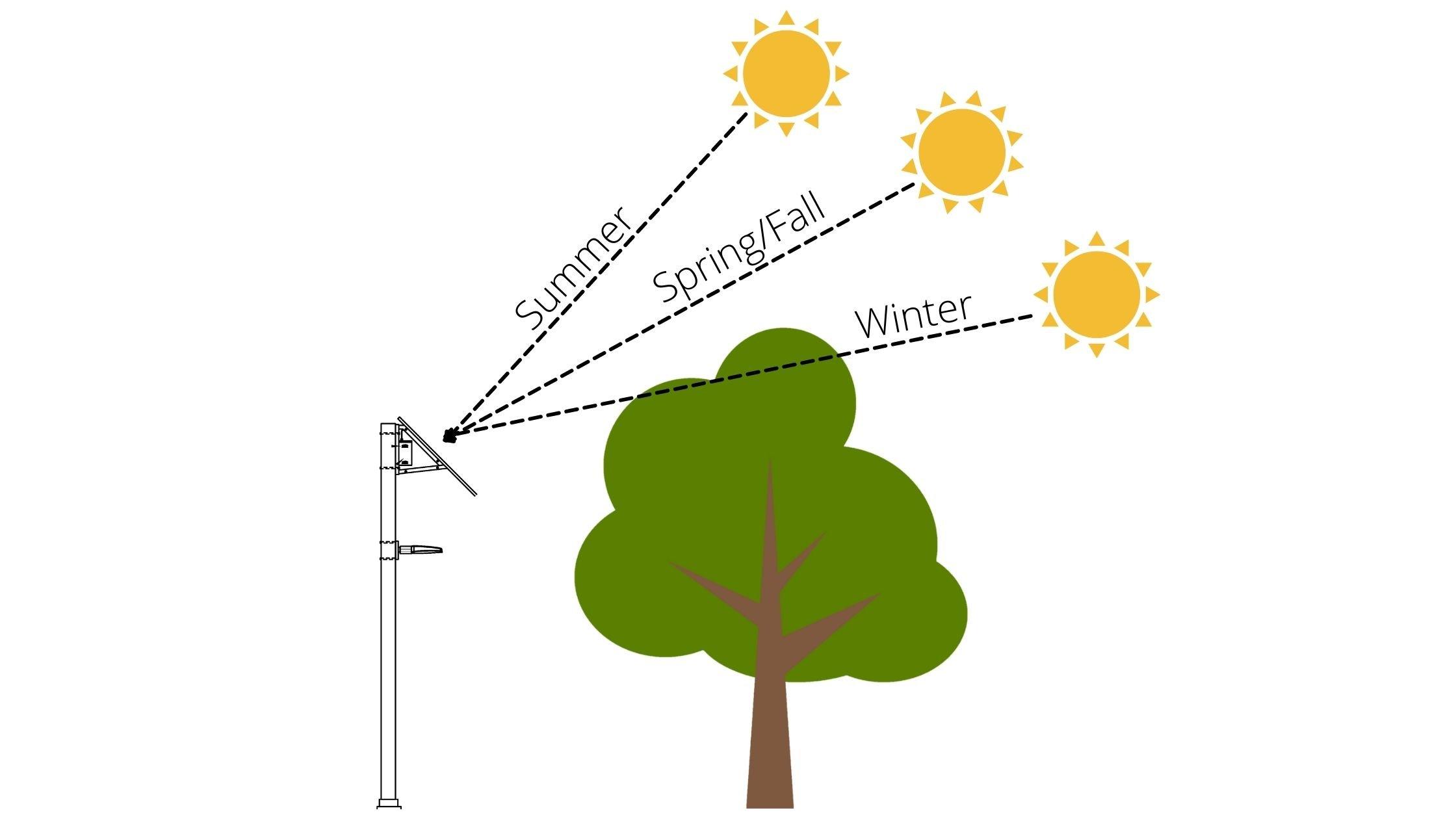 Solar Shading Concerns Diagram