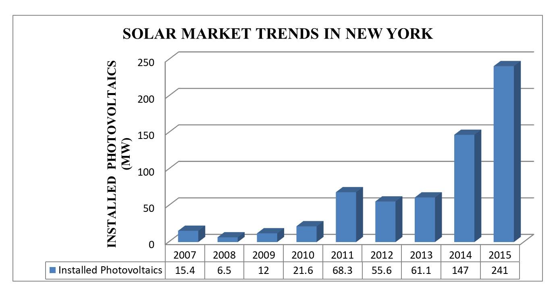 Solar-Trends-NY.jpg
