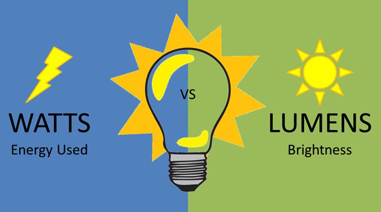 Watts vs Lumens Graphic