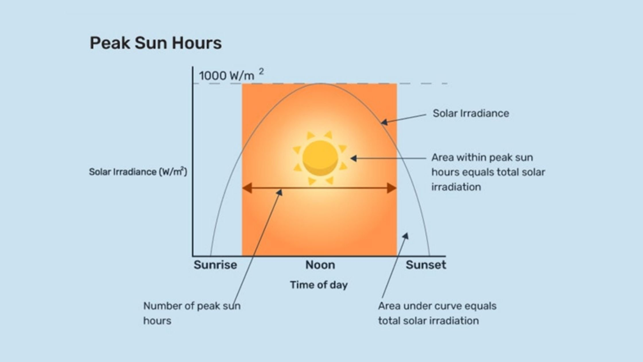 What are peak sun hours